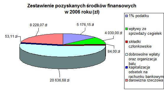Wykres 2006