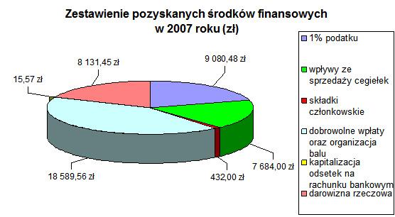 Wykres 2007
