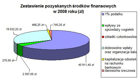 Wykres 2008