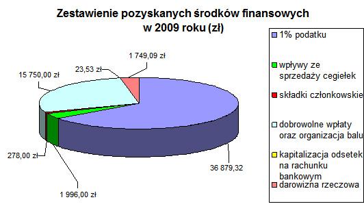 Wykres 2009