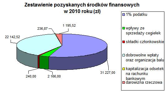 Wykres 2010